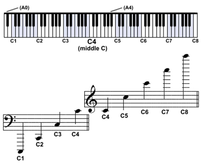Source: http://enterarena.blogspot.co.uk/2012/03/music-theory-chart-scientific-pitch.html